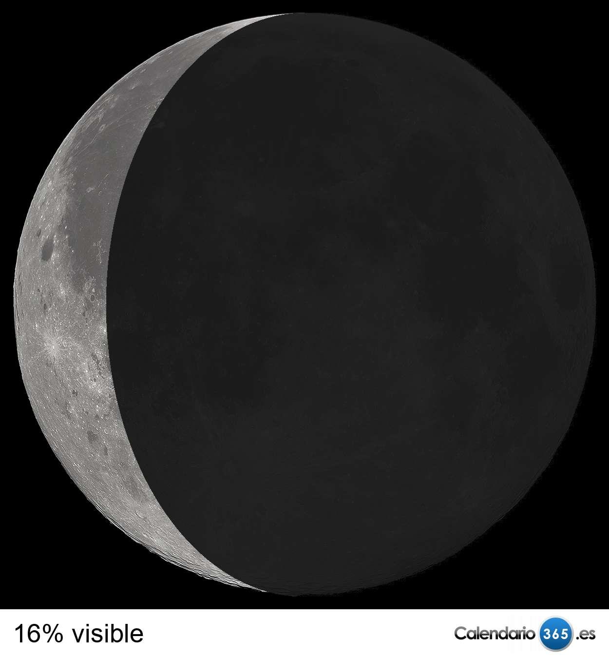 Fases de la luna 2019 & 2020