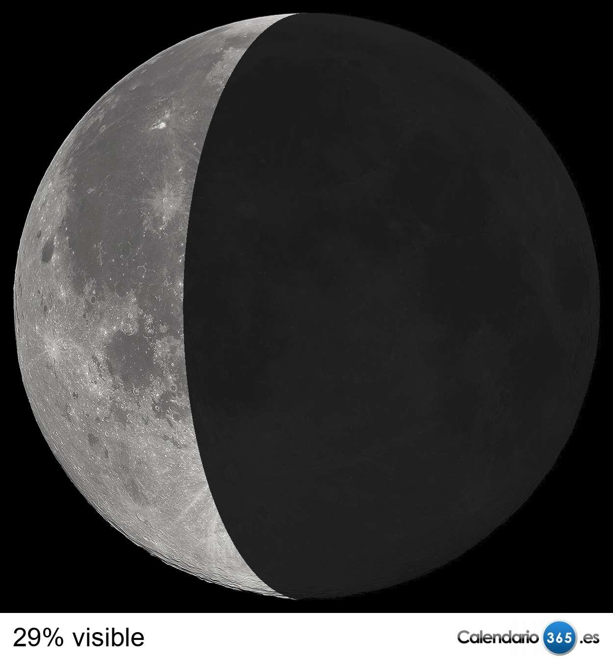Fases de la luna 2020 & 2021